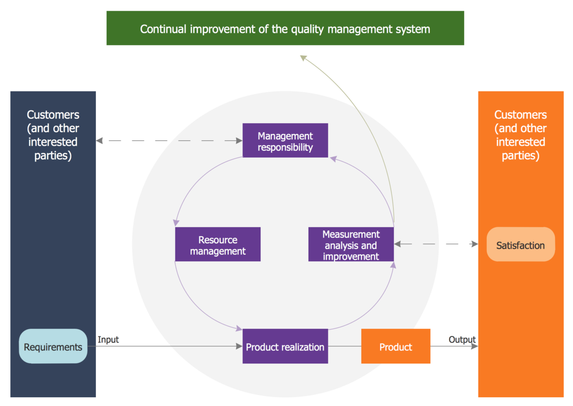 quality-management-system-process-flowchart-identifying-diagram-of-control